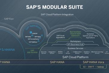 Облачная платформа SAP