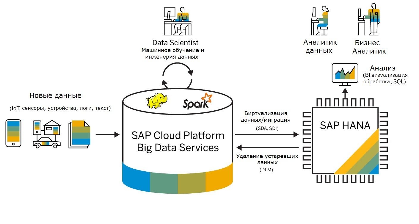Как упростить обработку Big Data с помощью SAP HANA и SAP Cloud Platform Big Data Services
