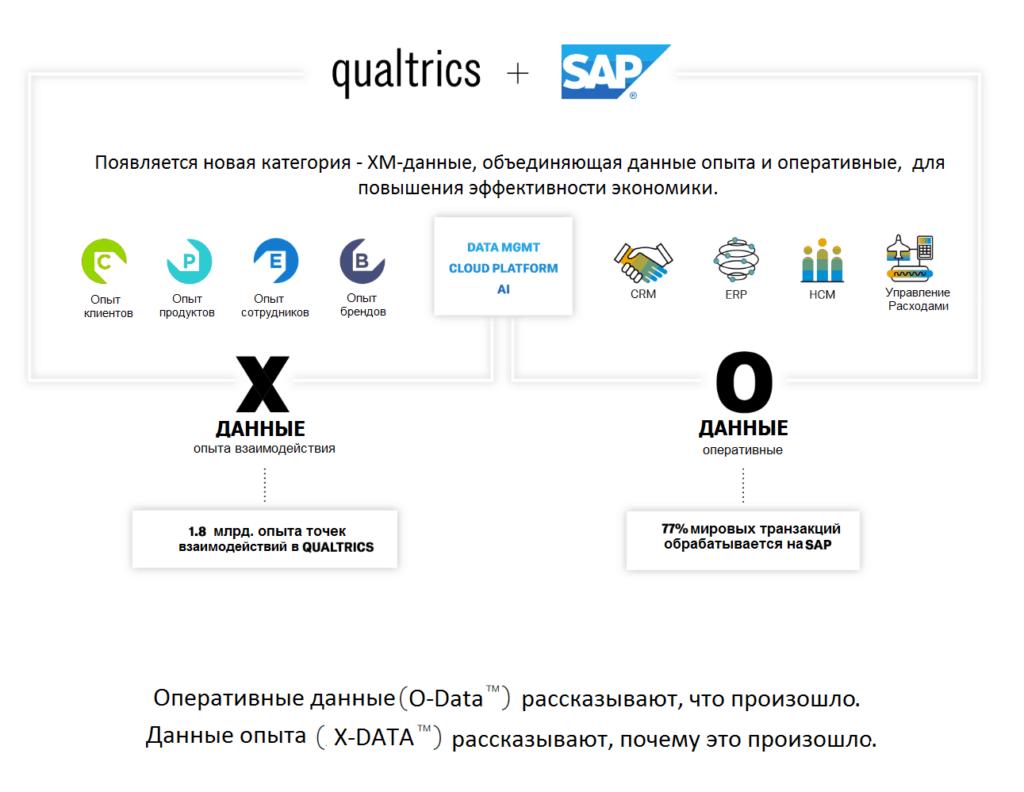 Почему SAP купил Qulaitrics